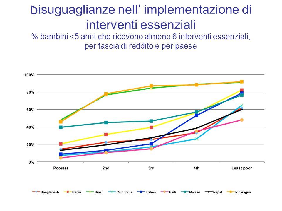 Disuguaglianze nell' implementazione di interventi essenziali % bambini <5 anni che ricevono almeno 6 interventi essenziali, per fascia di reddito e per paese