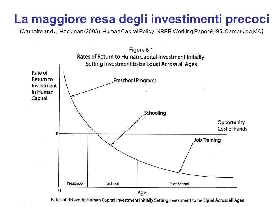 La maggiore resa degli investimenti precoci (Carneiro and J