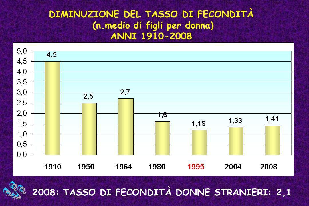 DIMINUZIONE DEL TASSO DI FECONDITÀ (n