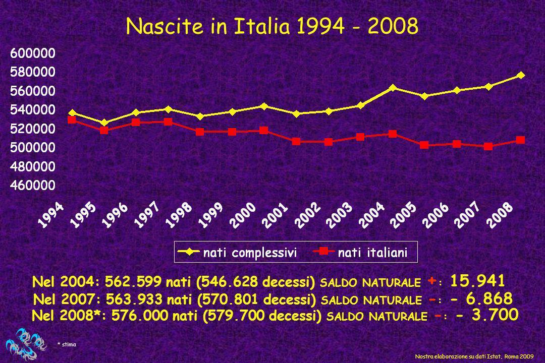 Nascite in Italia 1994 - 2008 Nel 2004: 562.599 nati (546.628 decessi) SALDO NATURALE +: 15.941.