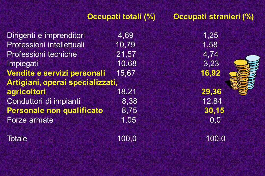Occupati totali (%) Occupati stranieri (%)