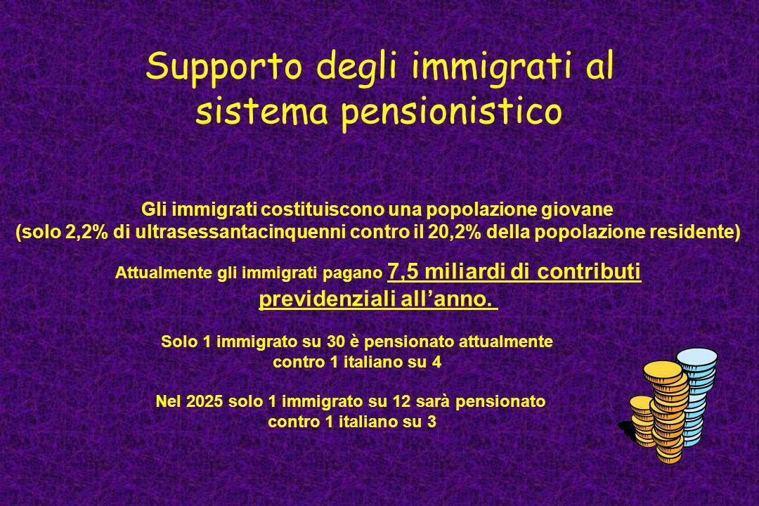 Supporto degli immigrati al sistema pensionistico