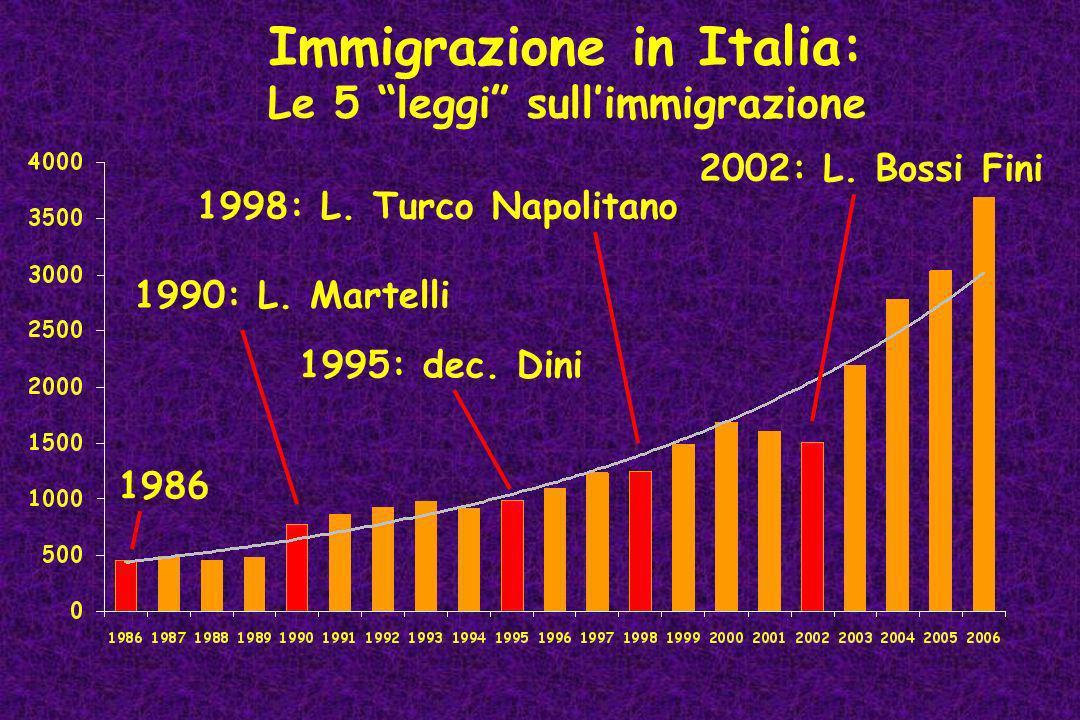 Immigrazione in Italia: Le 5 leggi sull'immigrazione