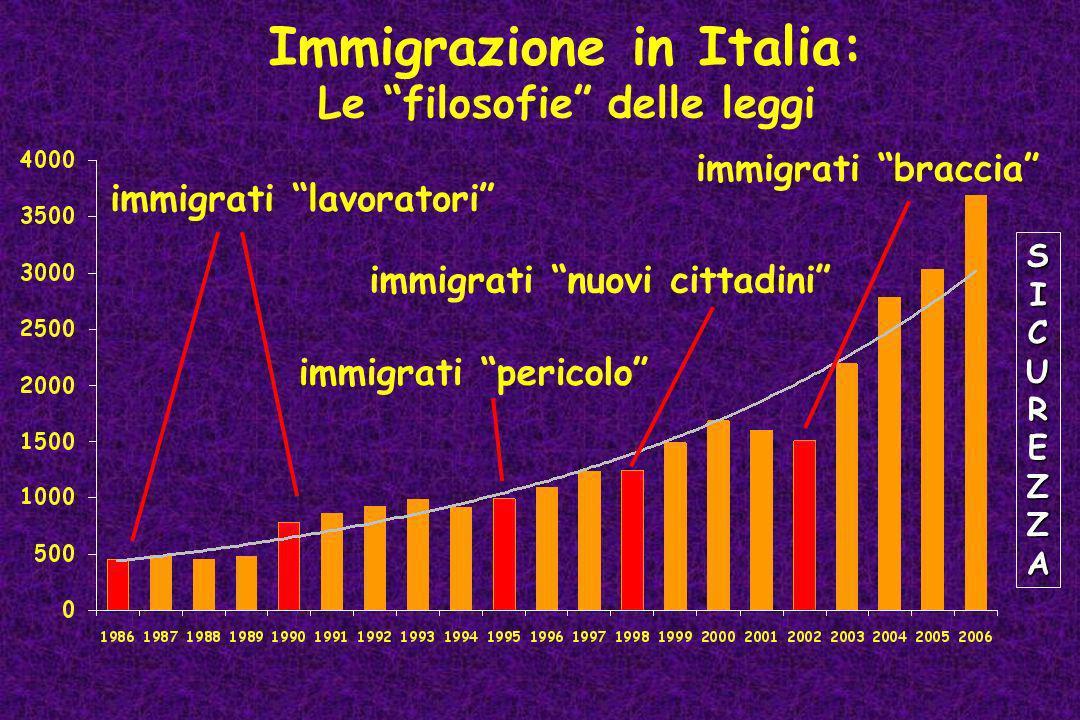 Immigrazione in Italia: Le filosofie delle leggi