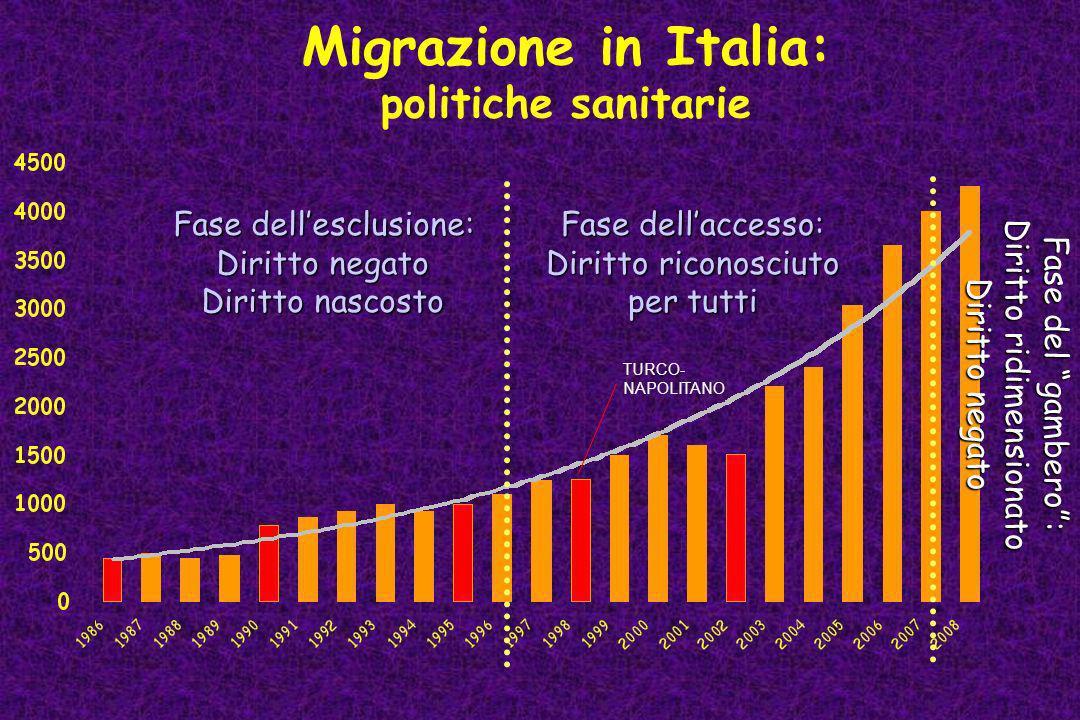 Migrazione in Italia: politiche sanitarie Fase dell'esclusione: