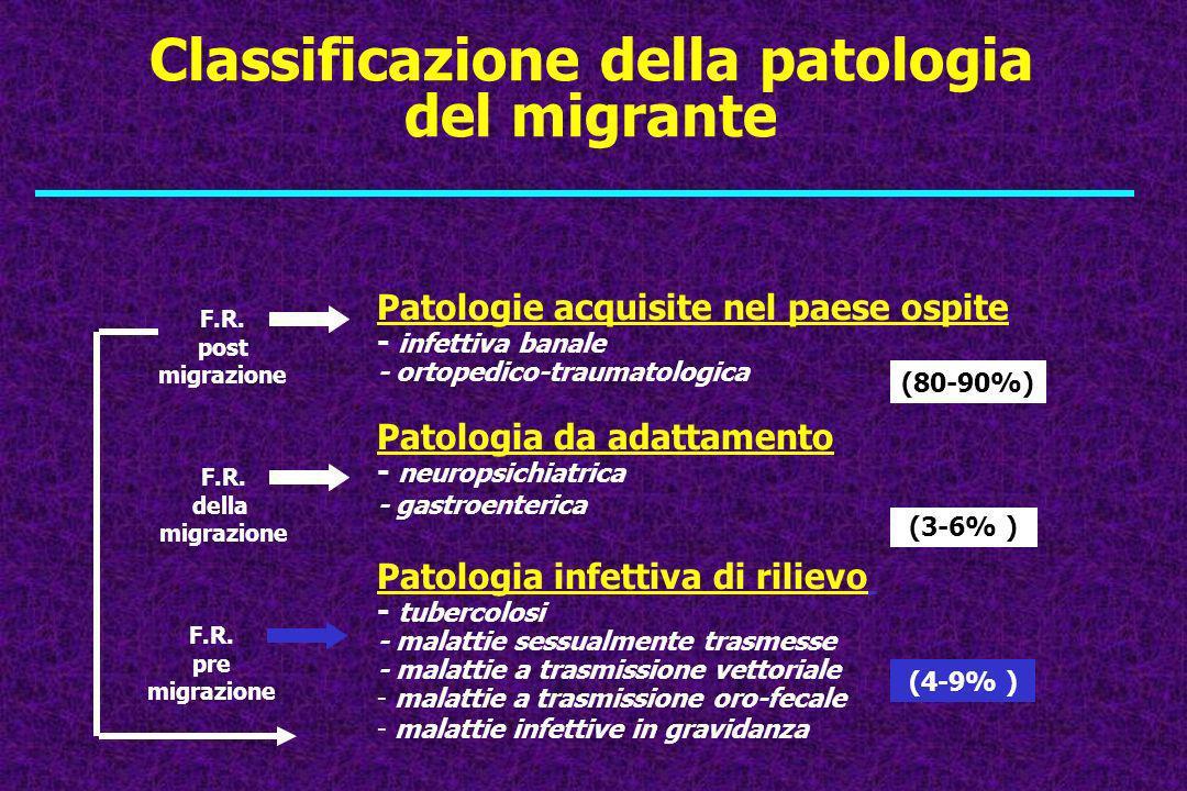 Classificazione della patologia