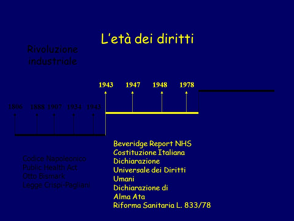 L'età dei diritti Rivoluzione industriale 1943 1947 1948 1978 1806