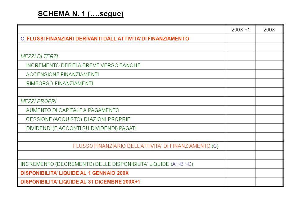 SCHEMA N. 1 (….segue) 200X +1. 200X. C. FLUSSI FINANZIARI DERIVANTI DALL'ATTIVITA' DI FINANZIAMENTO.