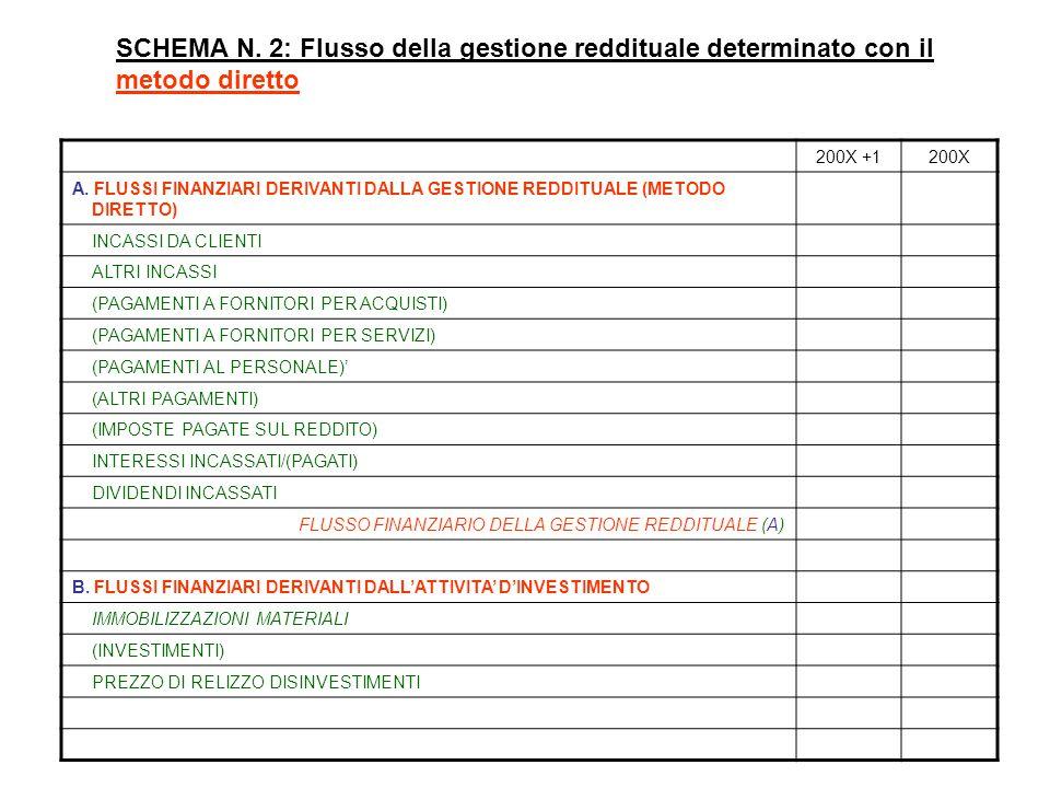 SCHEMA N. 2: Flusso della gestione reddituale determinato con il metodo diretto