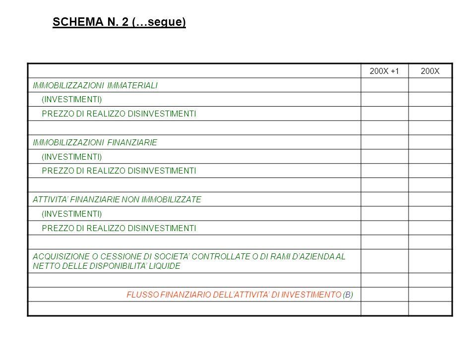 SCHEMA N. 2 (…segue) 200X +1 200X IMMOBILIZZAZIONI IMMATERIALI