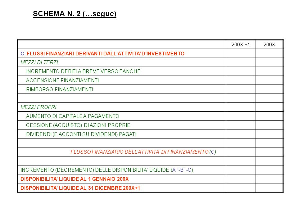 SCHEMA N. 2 (…segue) 200X +1. 200X. C. FLUSSI FINANZIARI DERIVANTI DALL'ATTIVITA' D'INVESTIMENTO.