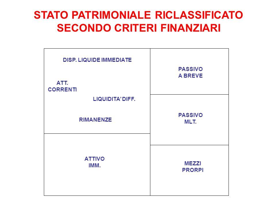 STATO PATRIMONIALE RICLASSIFICATO SECONDO CRITERI FINANZIARI