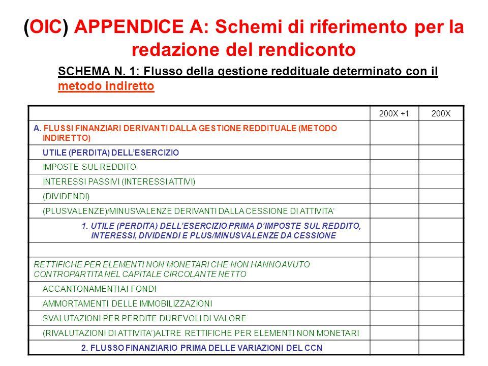 (OIC) APPENDICE A: Schemi di riferimento per la redazione del rendiconto