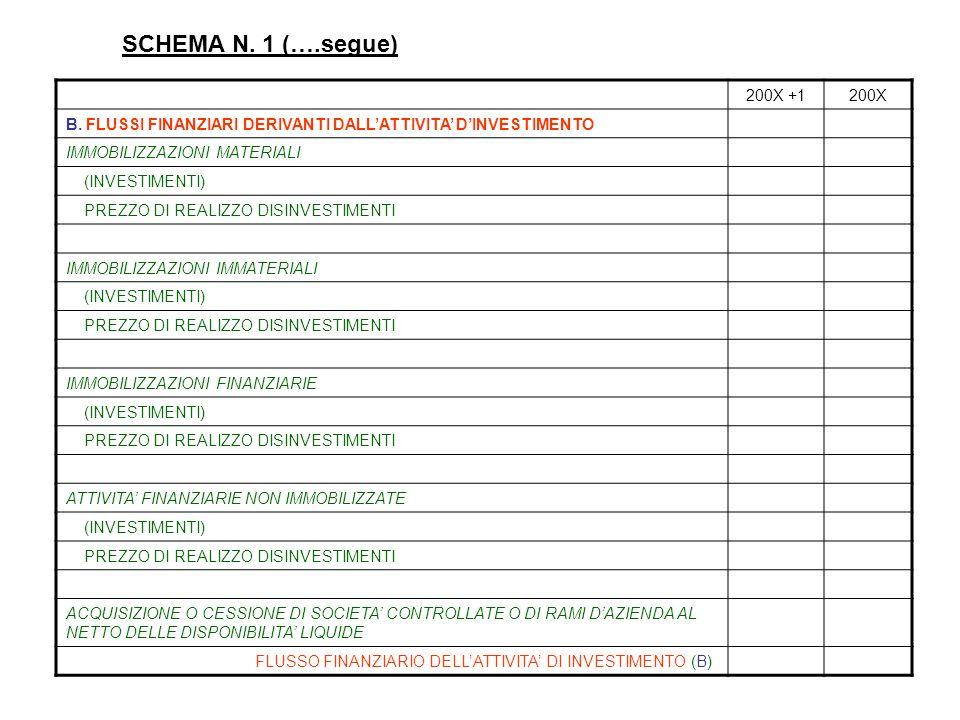 SCHEMA N. 1 (….segue) 200X +1. 200X. B. FLUSSI FINANZIARI DERIVANTI DALL'ATTIVITA' D'INVESTIMENTO.