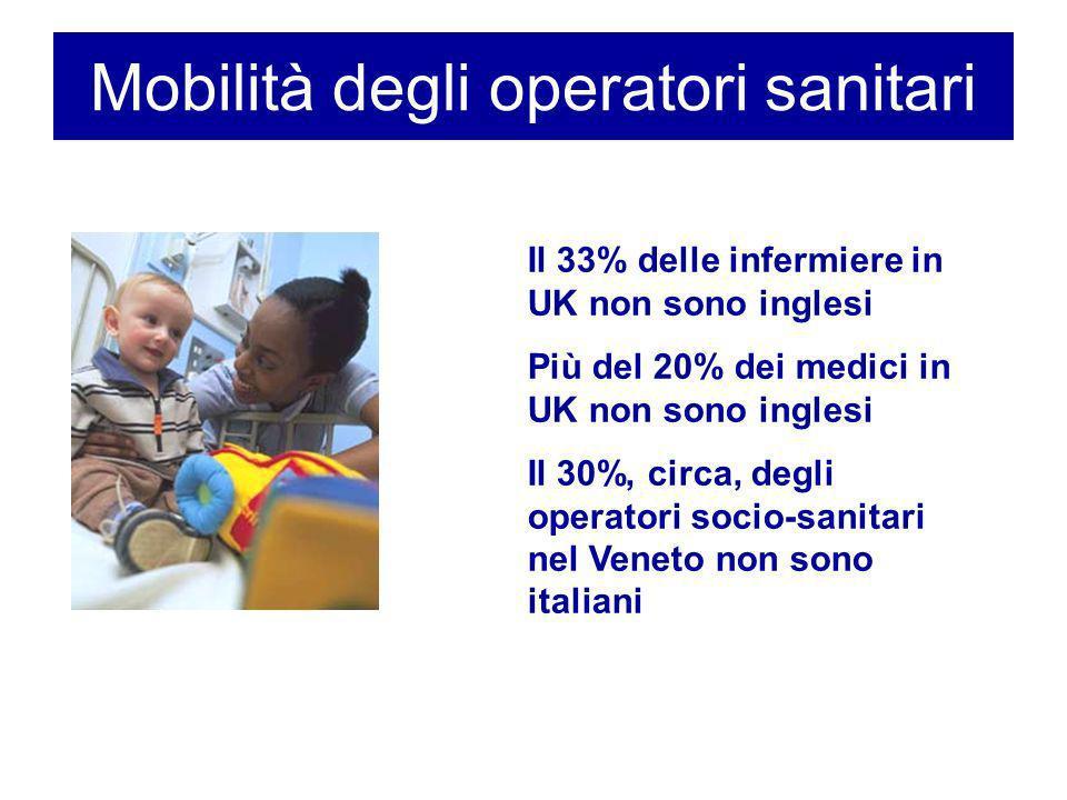 Mobilità degli operatori sanitari