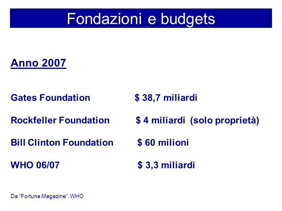 Fondazioni e budgets Anno 2007 Gates Foundation $ 38,7 miliardi