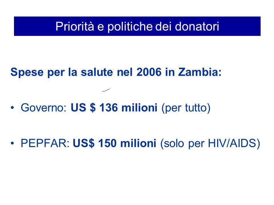 Programmi verticali: Zambia
