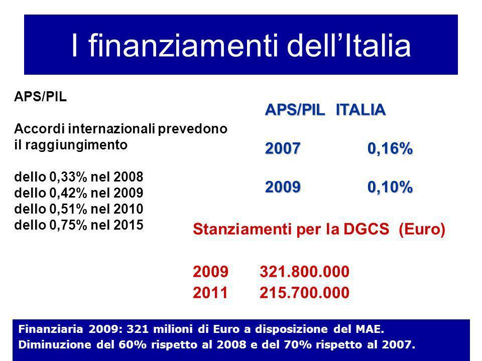 I finanziamenti dell'Italia