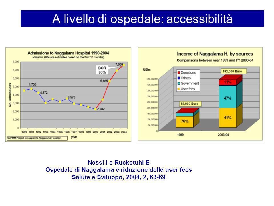 A livello di ospedale: accessibilità