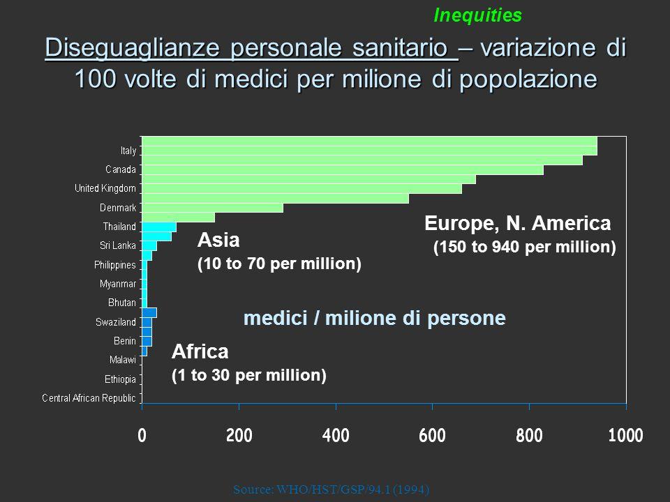 SPESA SANITARIA PRO-CAPITE in USD