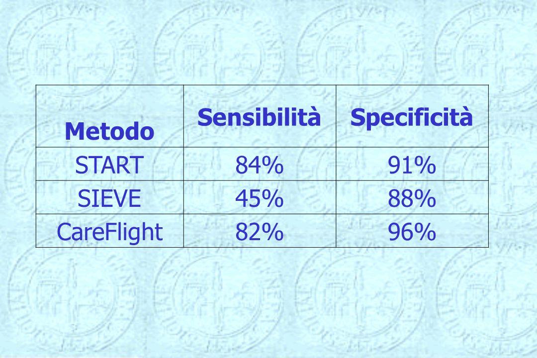 Metodo Sensibilità Specificità START 84% 91% SIEVE 45% 88% CareFlight 82% 96%