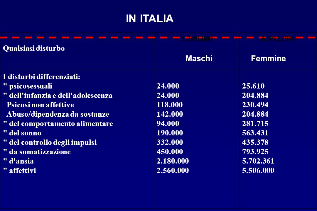 IN ITALIA Qualsiasi disturbo 3.200.000 6.992.000