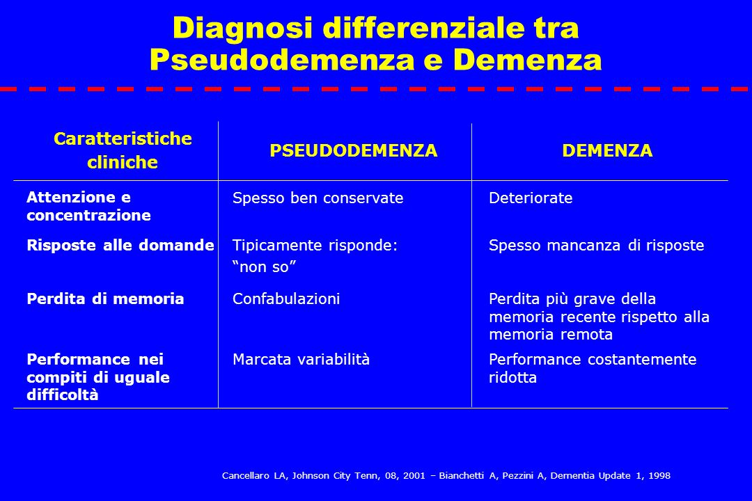Diagnosi differenziale tra Pseudodemenza e Demenza
