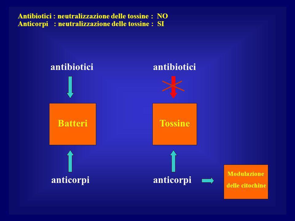 Antibiotici : neutralizzazione delle tossine : NO