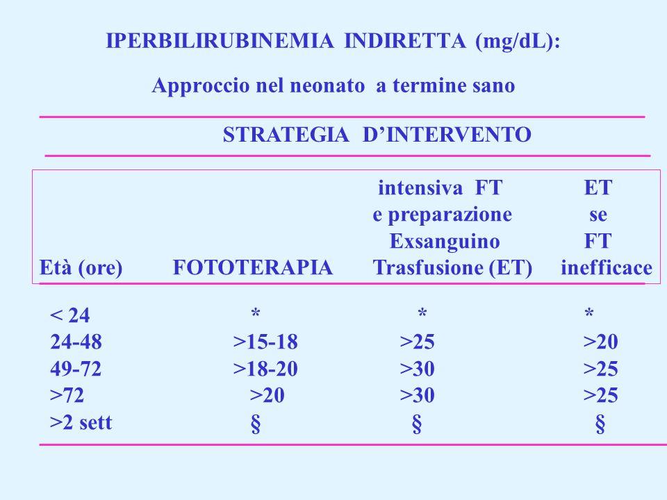 IPERBILIRUBINEMIA INDIRETTA (mg/dL): Approccio nel neonato a termine sano