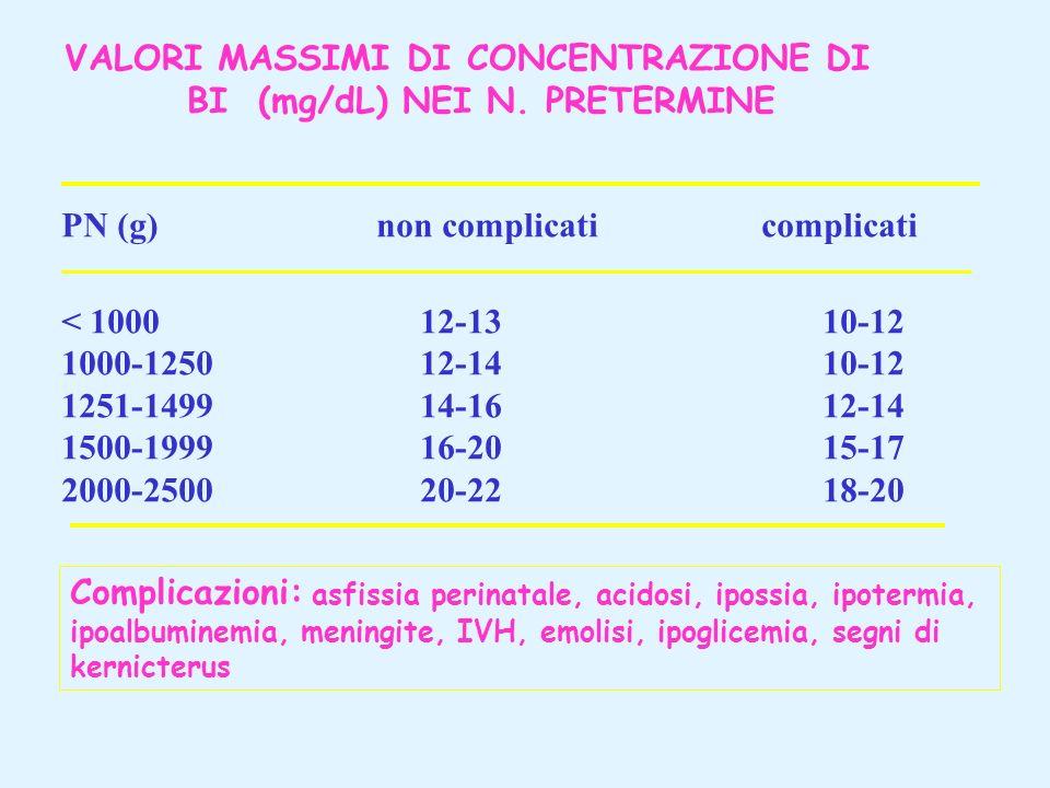 VALORI MASSIMI DI CONCENTRAZIONE DI BI (mg/dL) NEI N. PRETERMINE