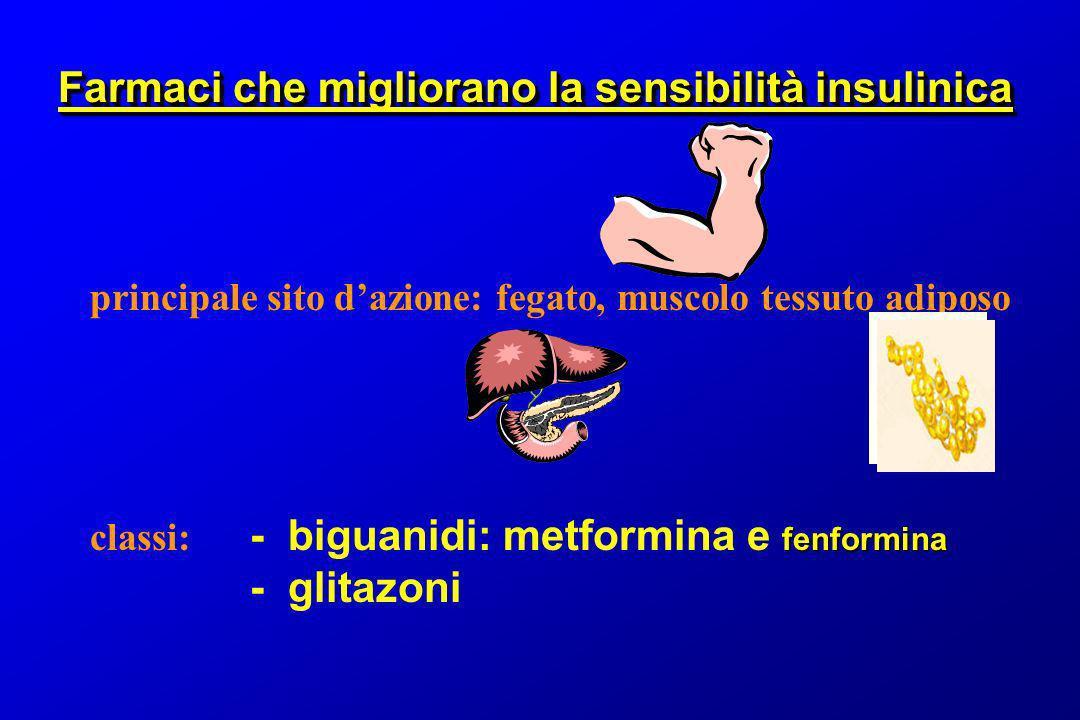 Farmaci che migliorano la sensibilità insulinica