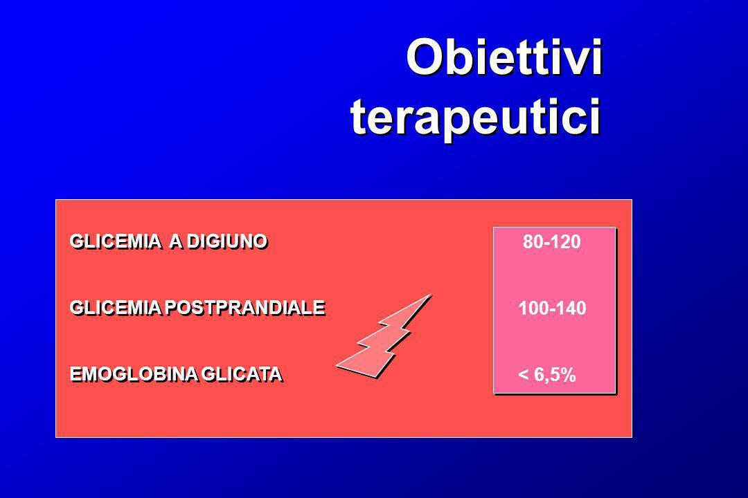 Obiettivi terapeutici GLICEMIA A DIGIUNO 80-120 GLICEMIA POSTPRANDIALE