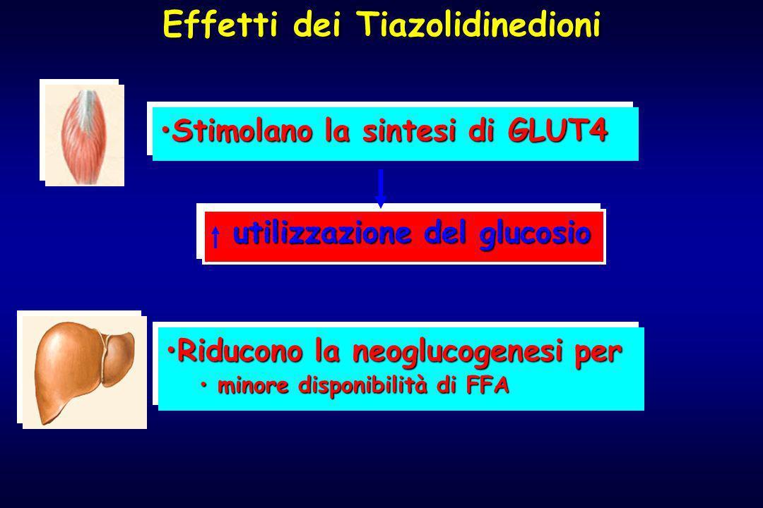 Effetti dei Tiazolidinedioni