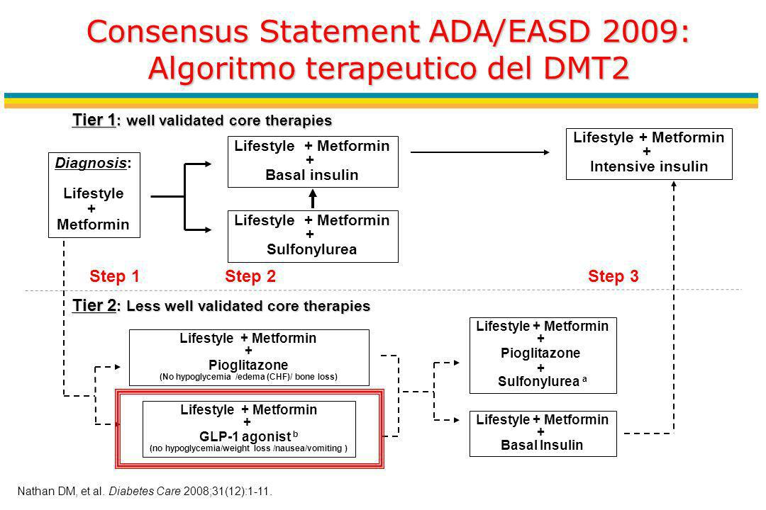 Consensus Statement ADA/EASD 2009: Algoritmo terapeutico del DMT2