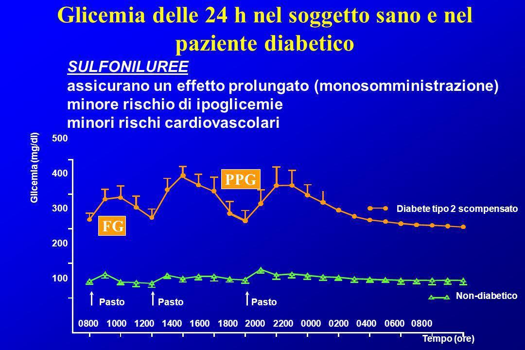 Glicemia delle 24 h nel soggetto sano e nel paziente diabetico