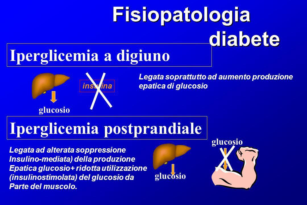 Fisiopatologia diabete Iperglicemia a digiuno