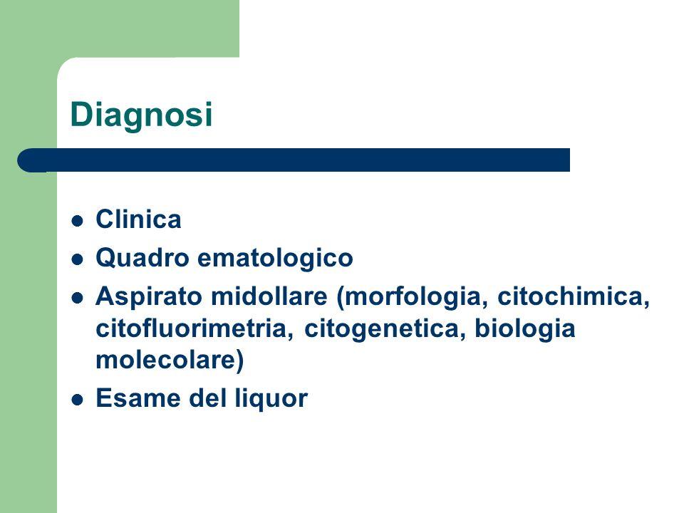 Diagnosi Clinica Quadro ematologico