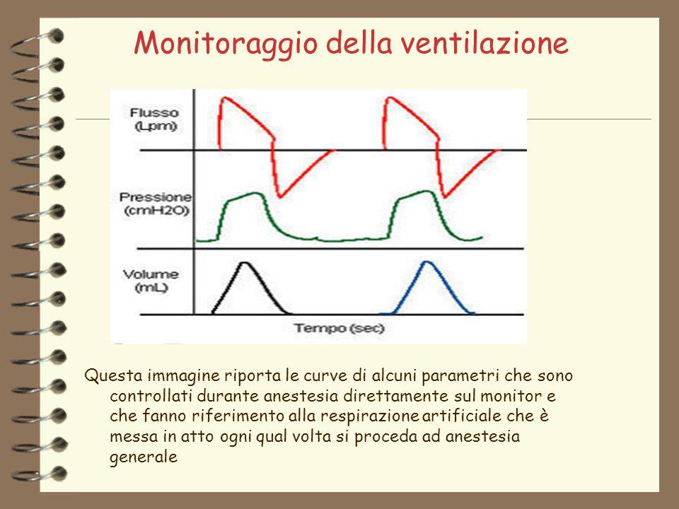 Monitoraggio della ventilazione