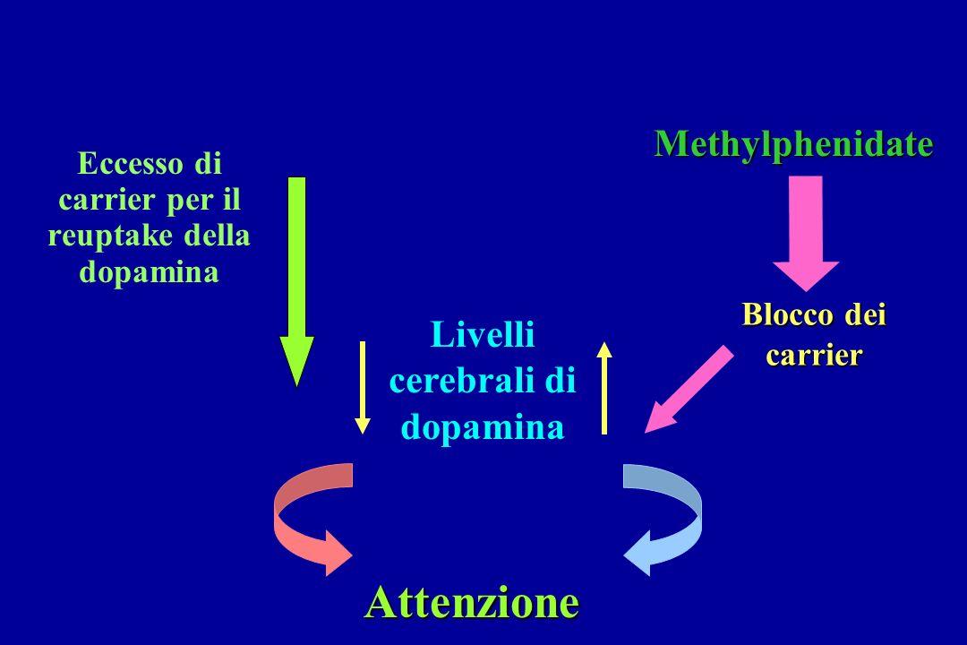 Livelli cerebrali di dopamina