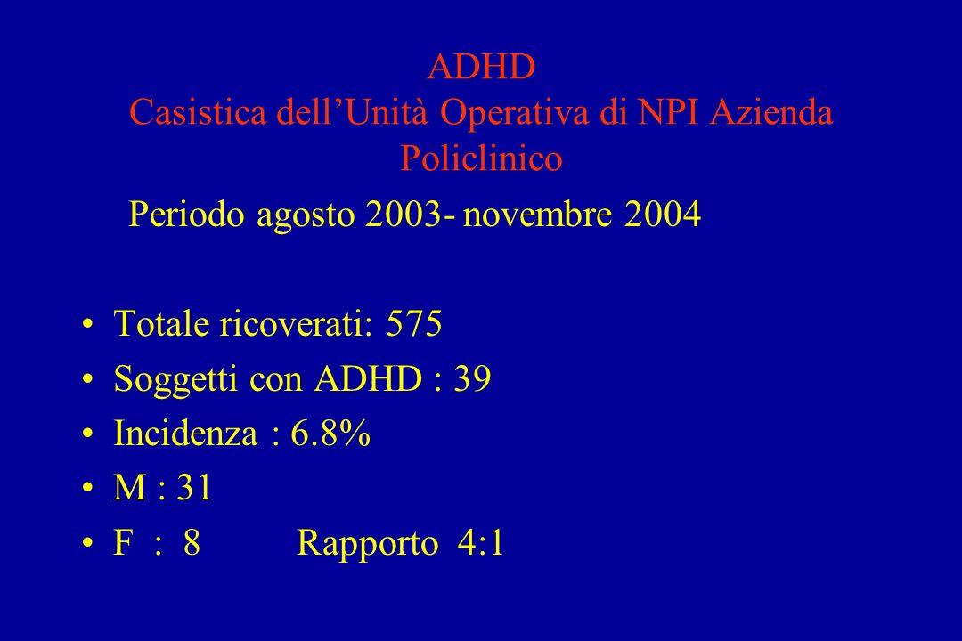 ADHD Casistica dell'Unità Operativa di NPI Azienda Policlinico