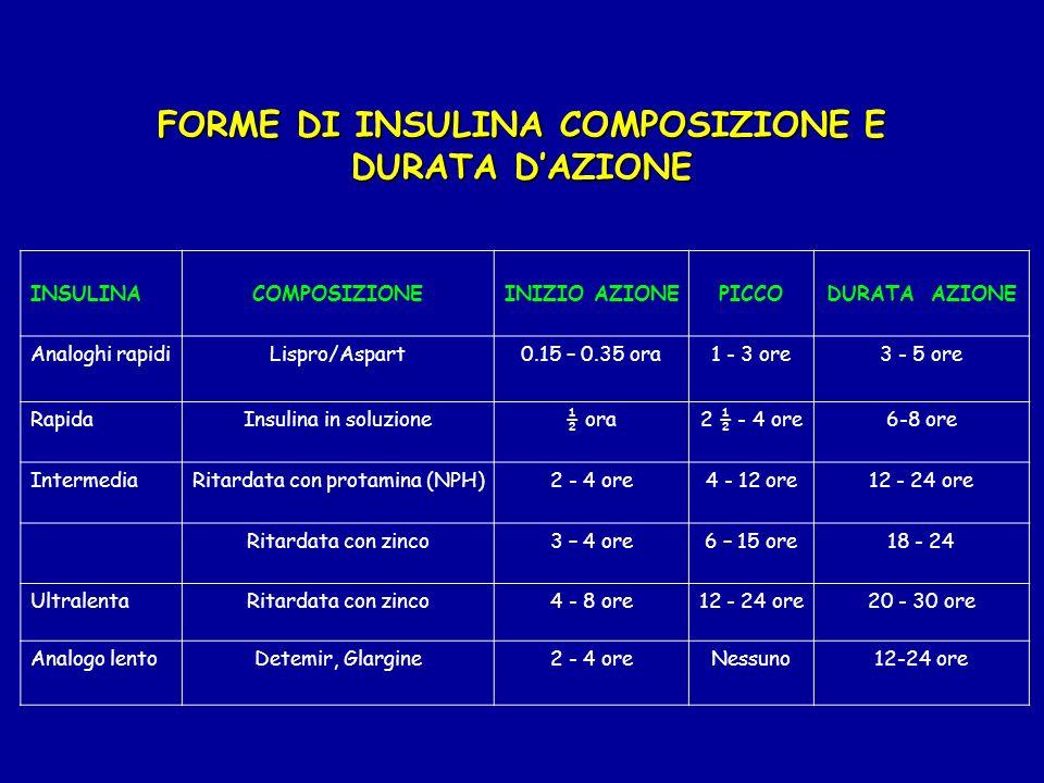 FORME DI INSULINA COMPOSIZIONE E DURATA D'AZIONE