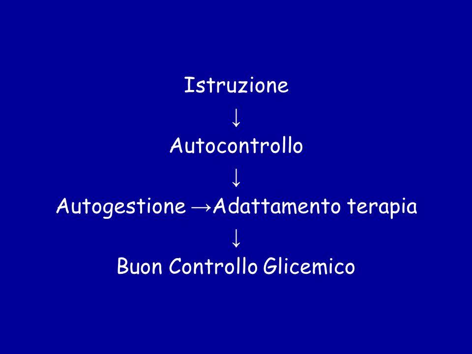 Autogestione →Adattamento terapia Buon Controllo Glicemico