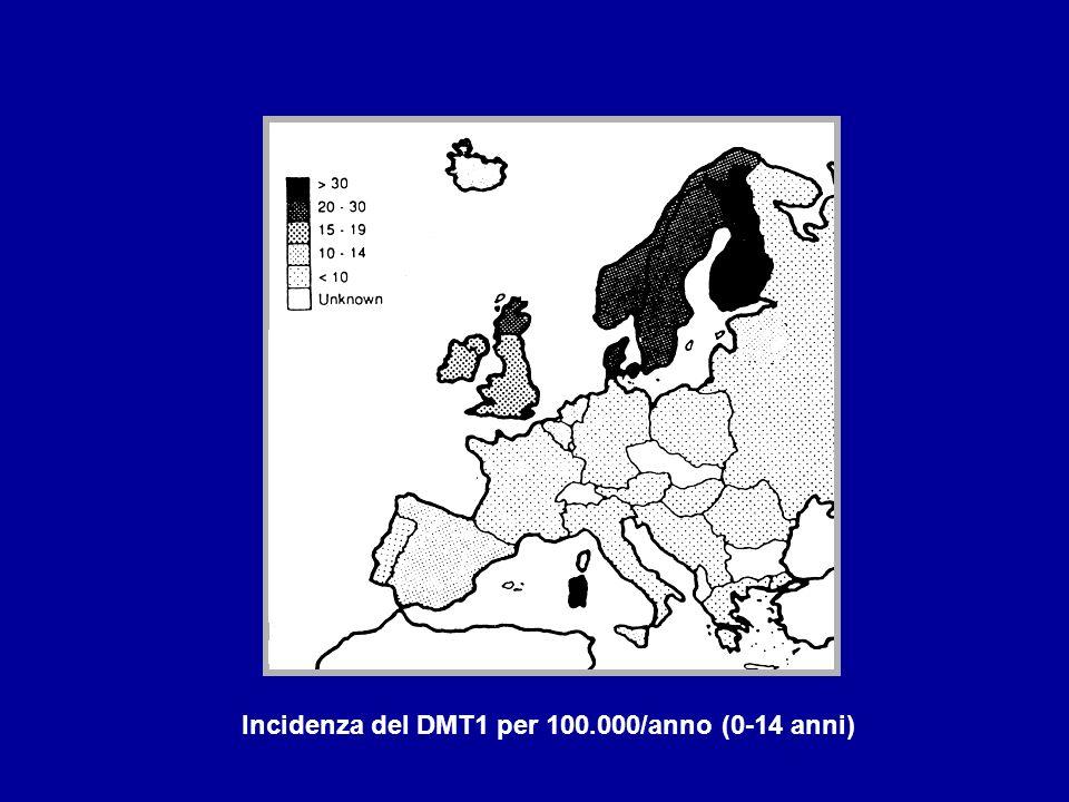 Incidenza del DMT1 per 100.000/anno (0-14 anni)