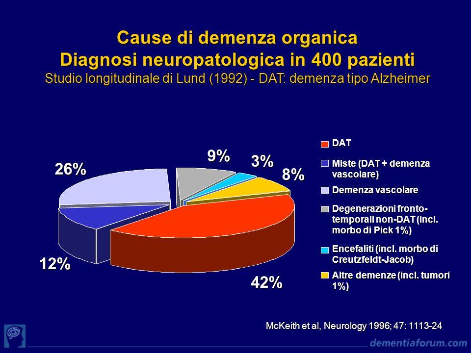 Cause di demenza organica Diagnosi neuropatologica in 400 pazienti