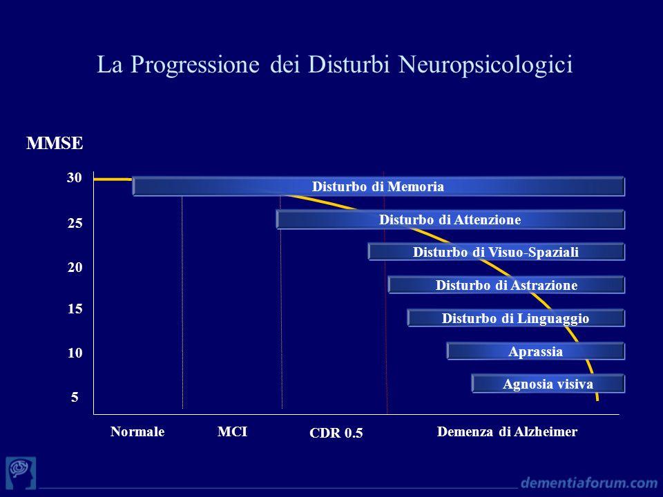 La Progressione dei Disturbi Neuropsicologici