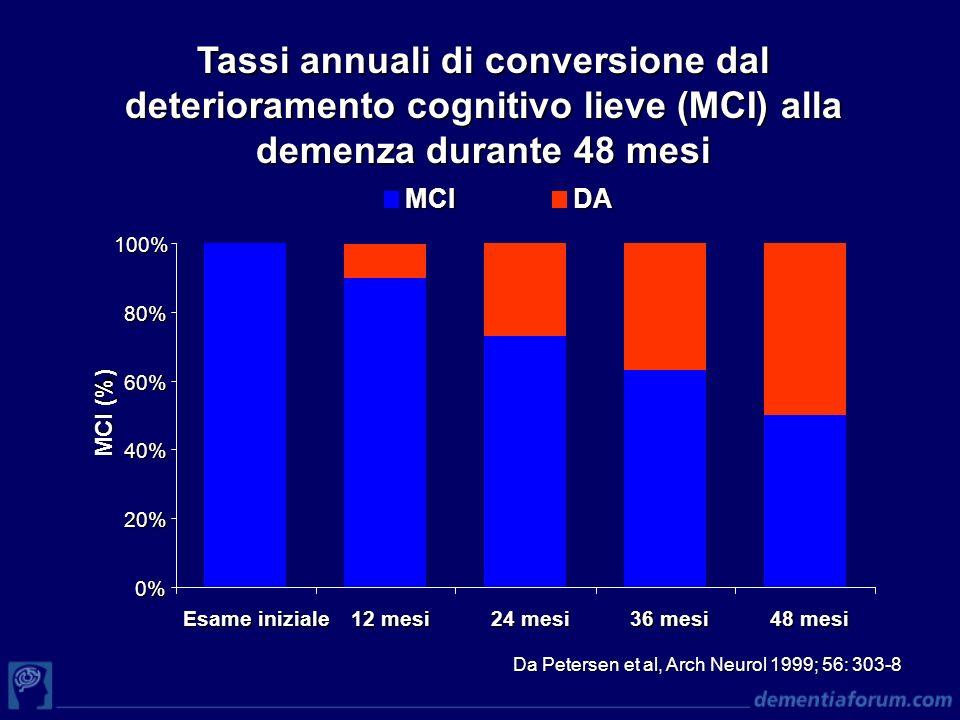 Tassi annuali di conversione dal deterioramento cognitivo lieve (MCI) alla demenza durante 48 mesi