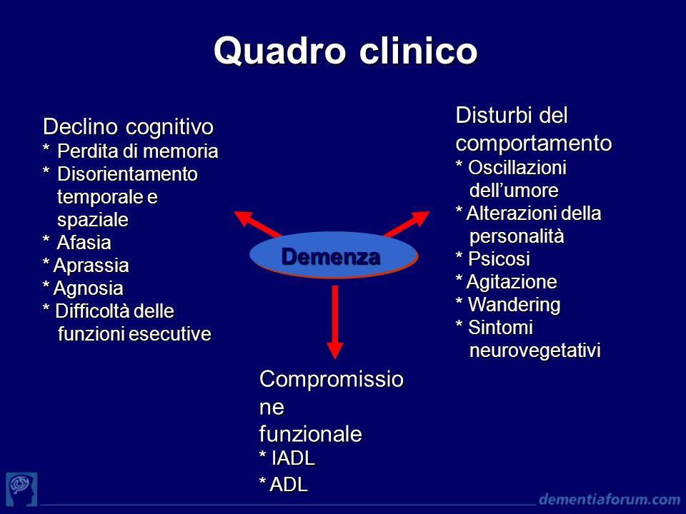 Quadro clinico Disturbi del Declino cognitivo comportamento Demenza