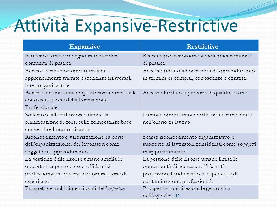 Attività Expansive-Restrictive