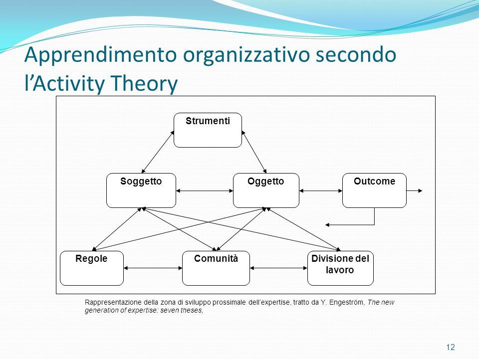 Apprendimento organizzativo secondo l'Activity Theory