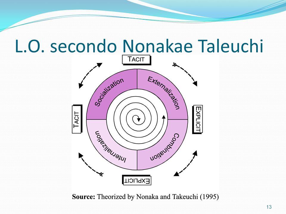 L.O. secondo Nonakae Taleuchi